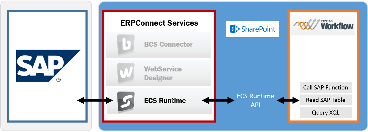 ECS-Nintex-Integration2
