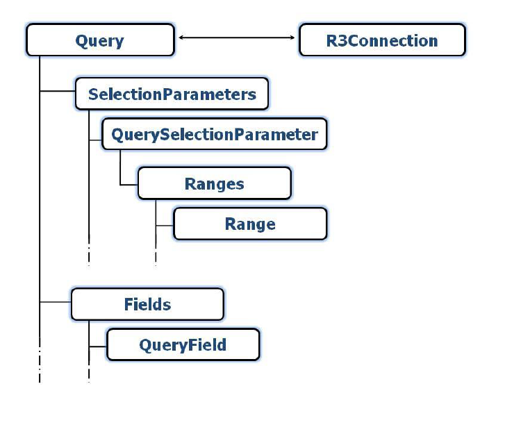 SAP Query Object Model